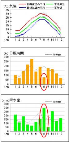 農業気象データ